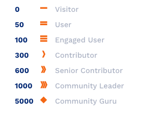 Reputation Points Ranks Insticator Commenting